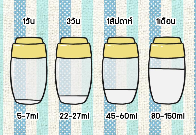 แนะวิธีคำนวณปริมาณน้ำนมที่ทารกต้องการในแต่ละช่วงวัย