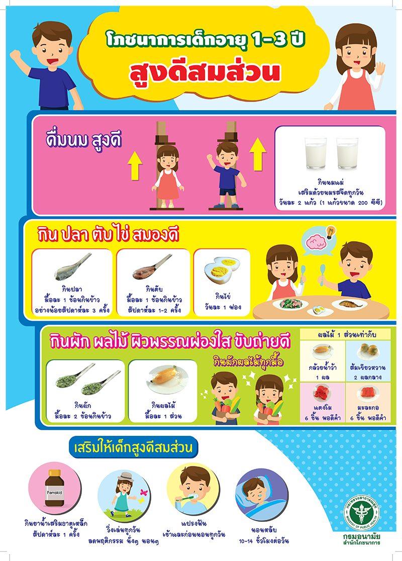 อาหารเสริมลูกน้อยวัย 1 – 3 ปี